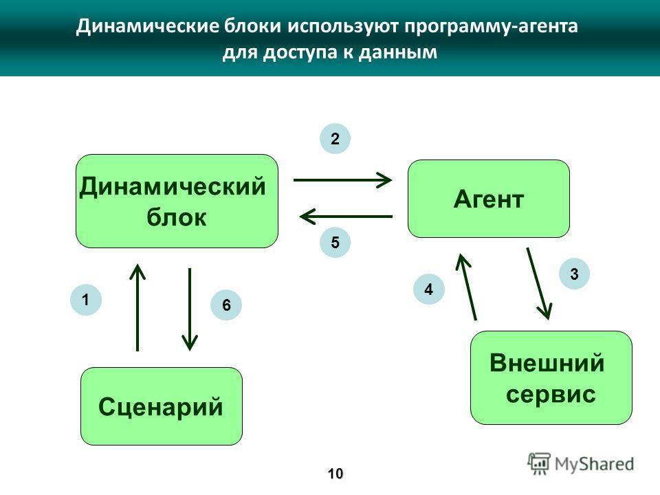 Динамический блок Агент Внешний сервис Сценарий 1 2 3 4 5 6 Динамические блоки используют программу-агента для доступа к данным10