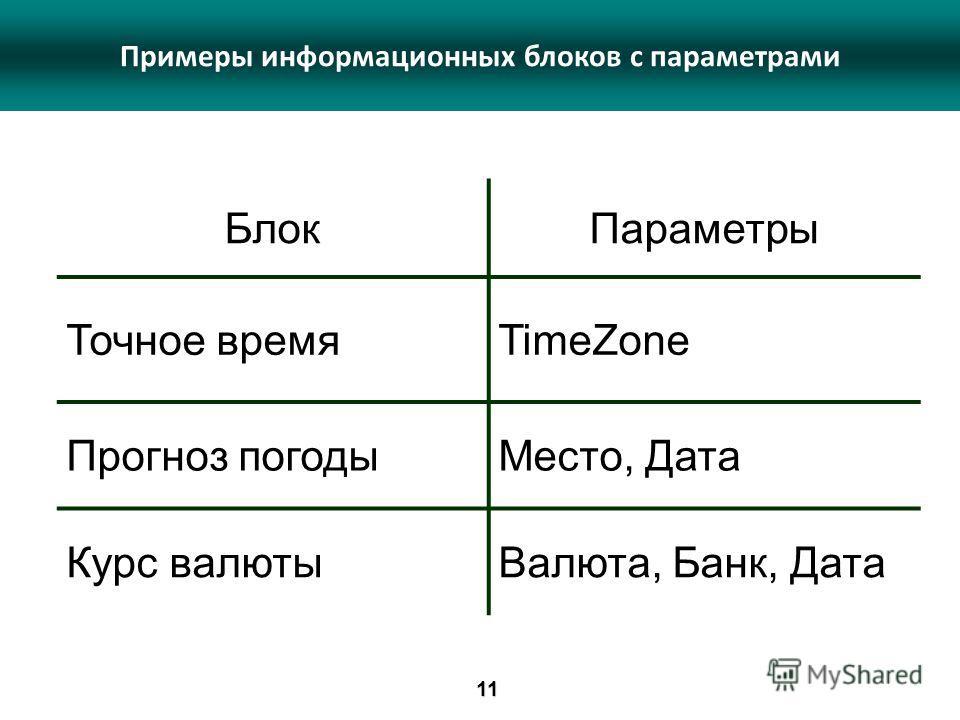 БлокПараметры Точное времяTimeZone Прогноз погодыМесто, Дата Курс валютыВалюта, Банк, Дата Примеры информационных блоков с параметрами11