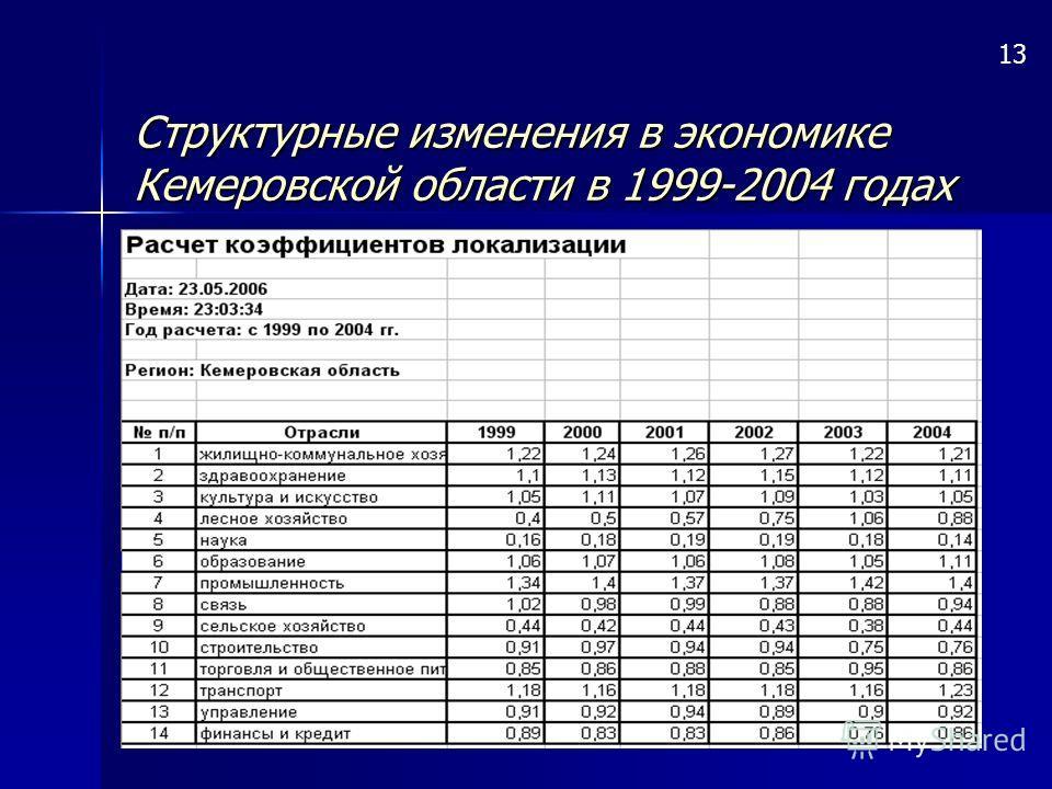Структурные изменения в экономике Кемеровской области в 1999-2004 годах 13