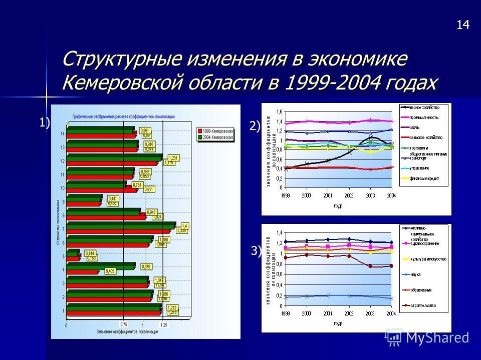 Структурные изменения в экономике Кемеровской области в 1999-2004 годах 14 1) 2) 3)