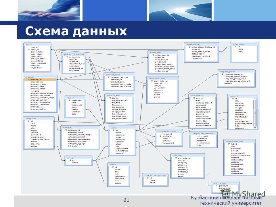 L o g o Схема данных Кузбасский государственный технический университет 21