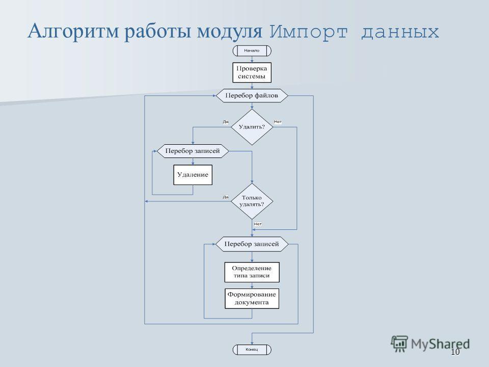 10 Алгоритм работы модуля Импорт данных