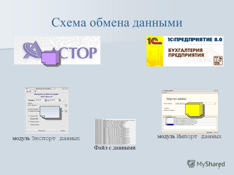 7 Схема обмена данными модуль Экспорт данных модуль Импорт данных Файл с данными
