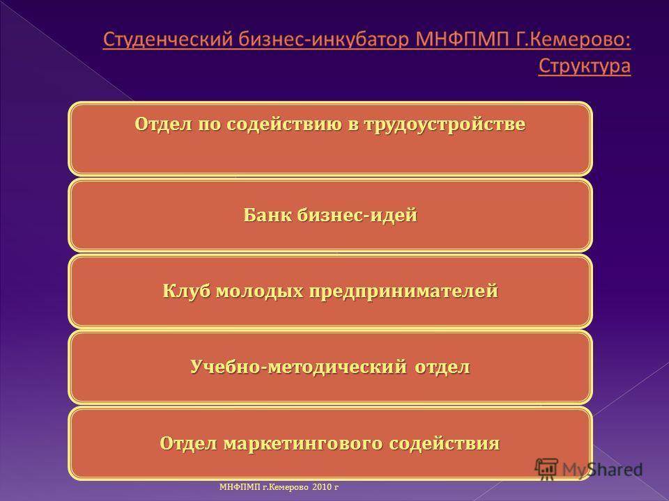 Отдел по содействию в трудоустройстве Банк бизнес - идей Клуб молодых предпринимателей Учебно - методический отдел Отдел маркетингового содействия МНФПМП г. Кемерово 2010 г