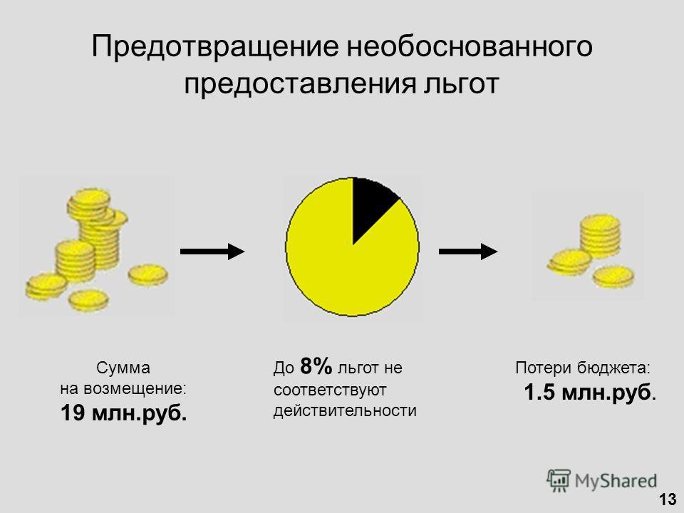 Предотвращение необоснованного предоставления льгот Сумма на возмещение: 19 млн.руб. До 8% льгот не соответствуют действительности Потери бюджета: 1.5 млн.руб. 13