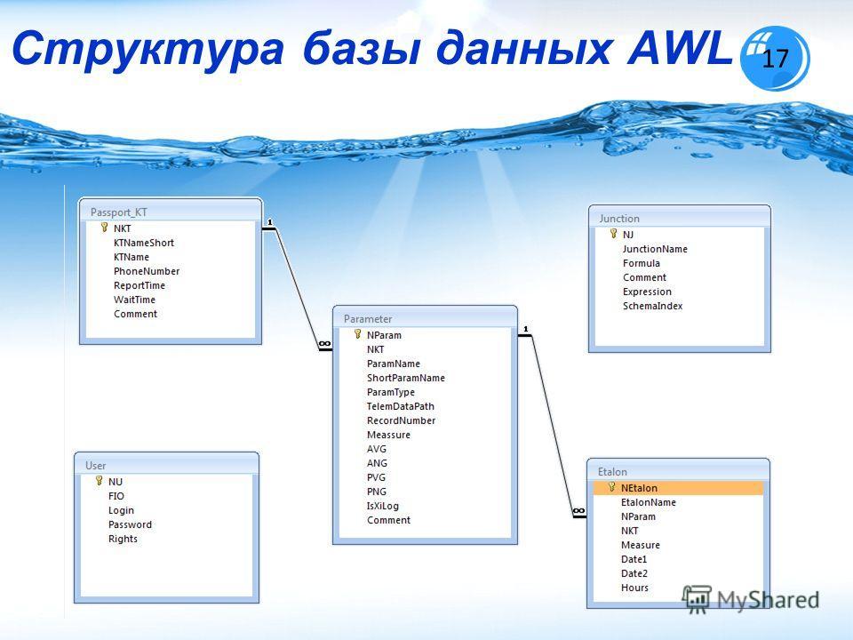 Структура базы данных AWL 17