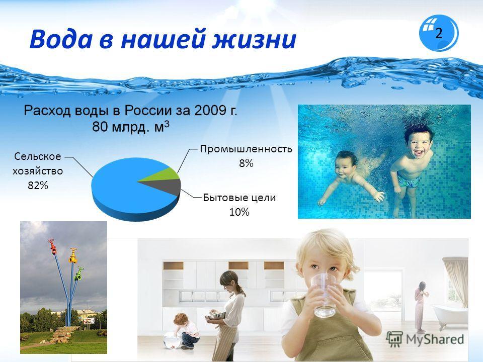 Вода в нашей жизни 2 Промышленность 8% Бытовые цели 10% Сельское хозяйство 82%