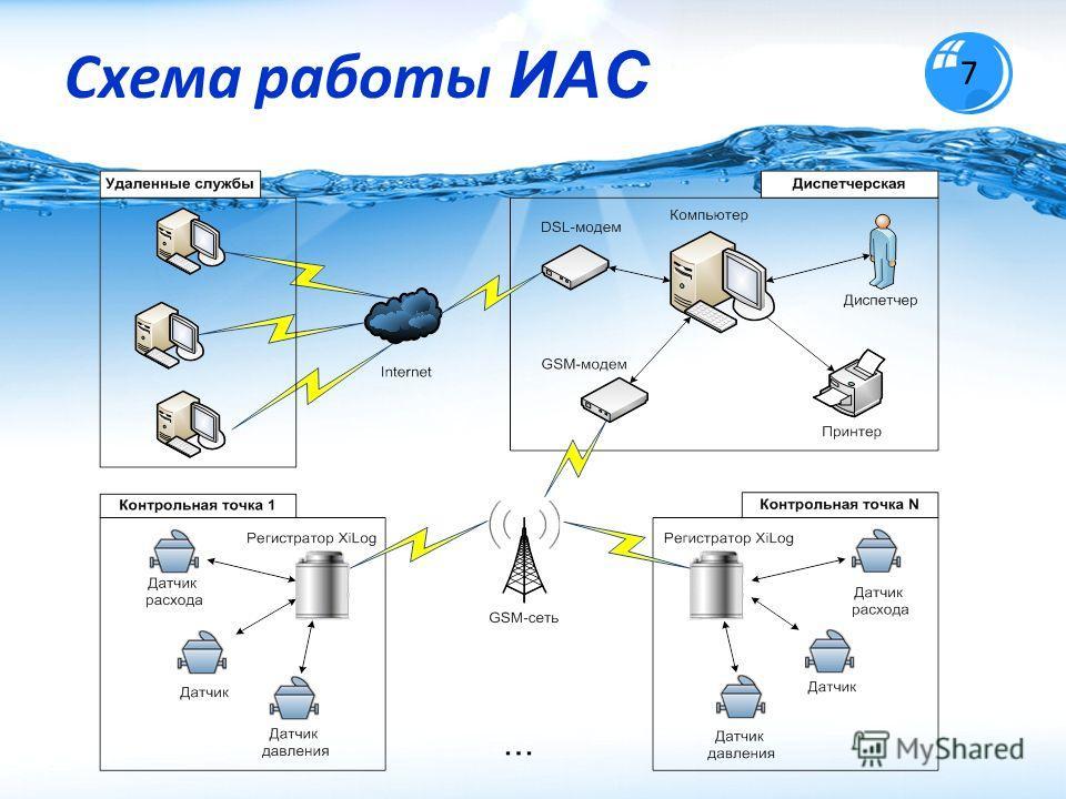 Схема работы ИАС 7