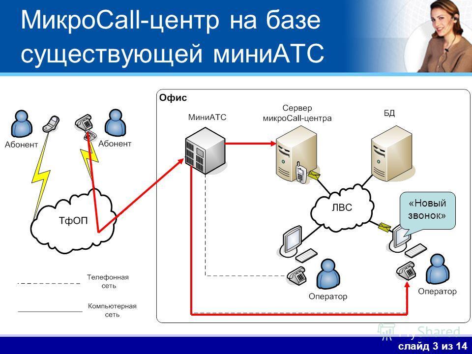 МикроCall-центр на базе существующей миниАТС слайд 3 из 14 «Новый звонок»
