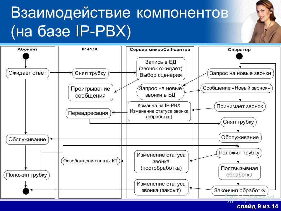 Взаимодействие компонентов (на базе IP-PBX) слайд 9 из 14