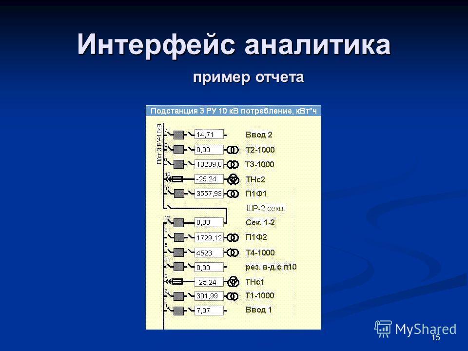 15 Интерфейс аналитика пример отчета