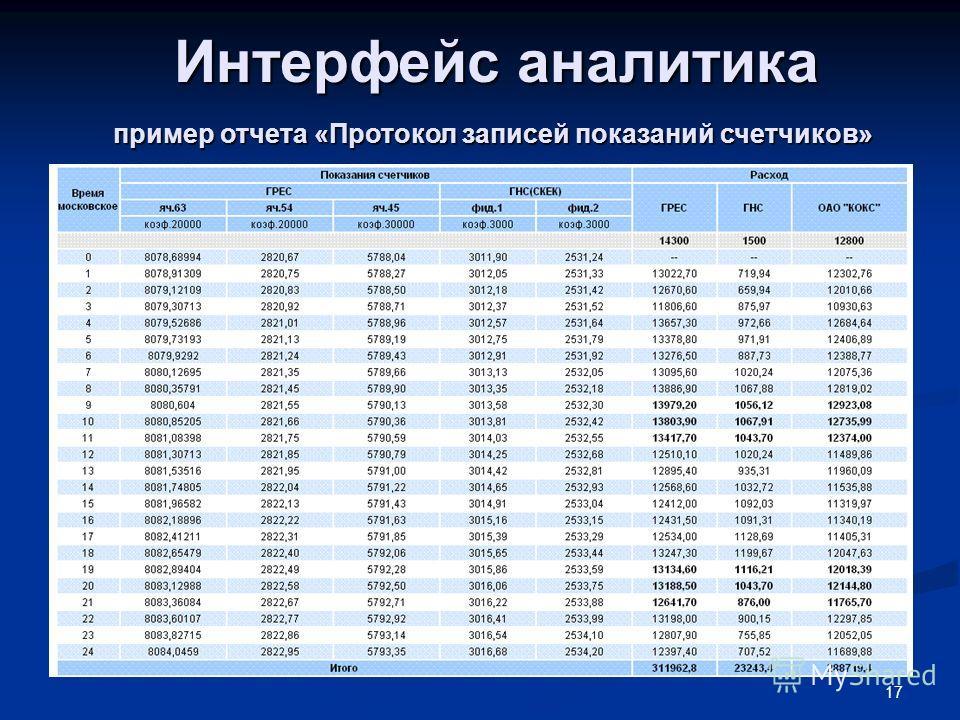 17 Интерфейс аналитика пример отчета «Протокол записей показаний счетчиков»