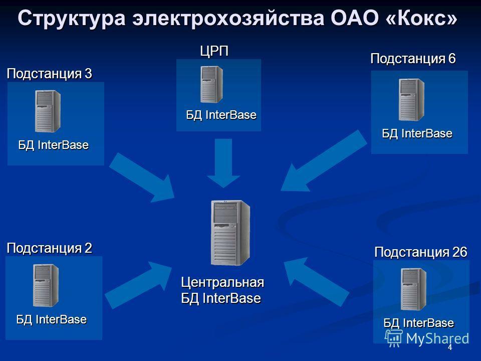 4 Структура электрохозяйства ОАО «Кокс» БД InterBase Центральная БД InterBase Подстанция 2 Подстанция 3 Подстанция 6 ЦРП Подстанция 26 БД InterBase