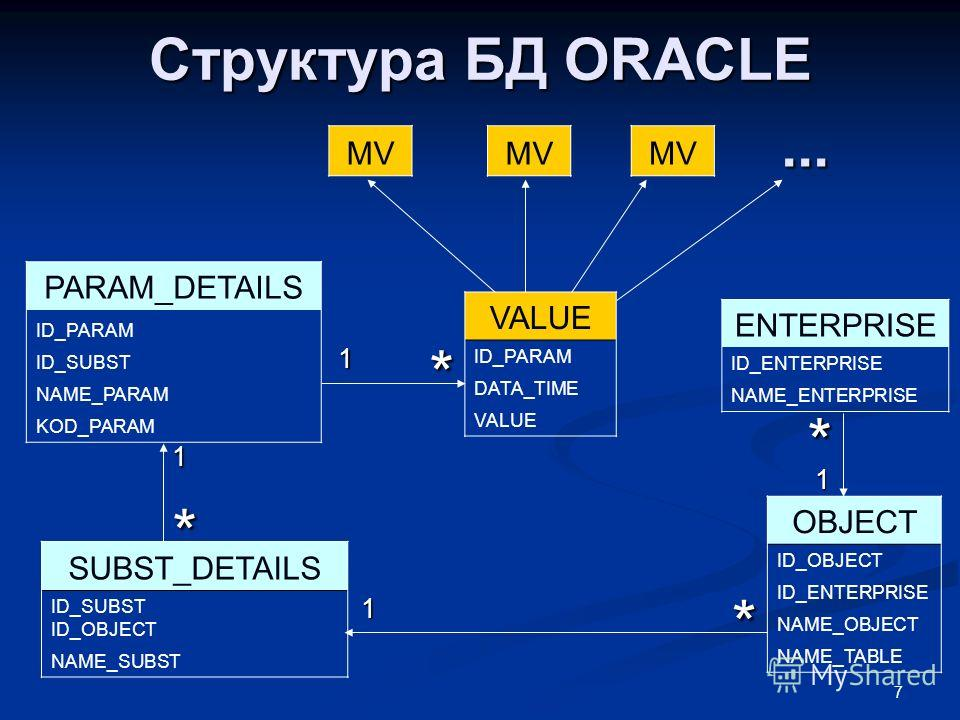 7 Структура БД ORACLE ENTERPRISE ID_ENTERPRISE NAME_ENTERPRISE PARAM_DETAILS ID_PARAM ID_SUBST NAME_PARAM KOD_PARAM OBJECT ID_OBJECT ID_ENTERPRISE NAME_OBJECT NAME_TABLE VALUE ID_PARAM DATA_TIME VALUE SUBST_DETAILS ID_SUBST ID_OBJECT NAME_SUBST 1 1 1
