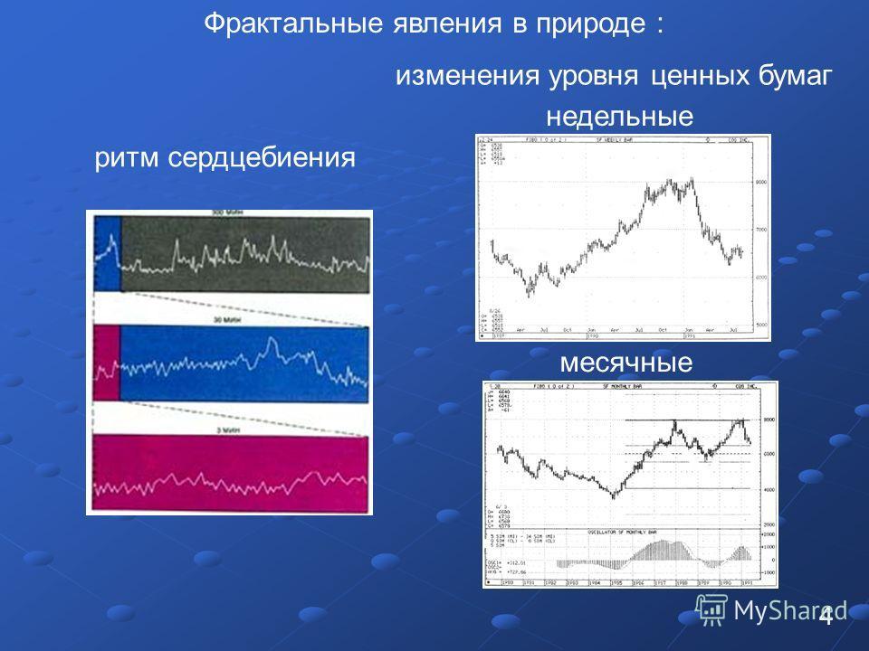 ритм сердцебиения изменения уровня ценных бумаг недельные месячные Фрактальные явления в природе : 4