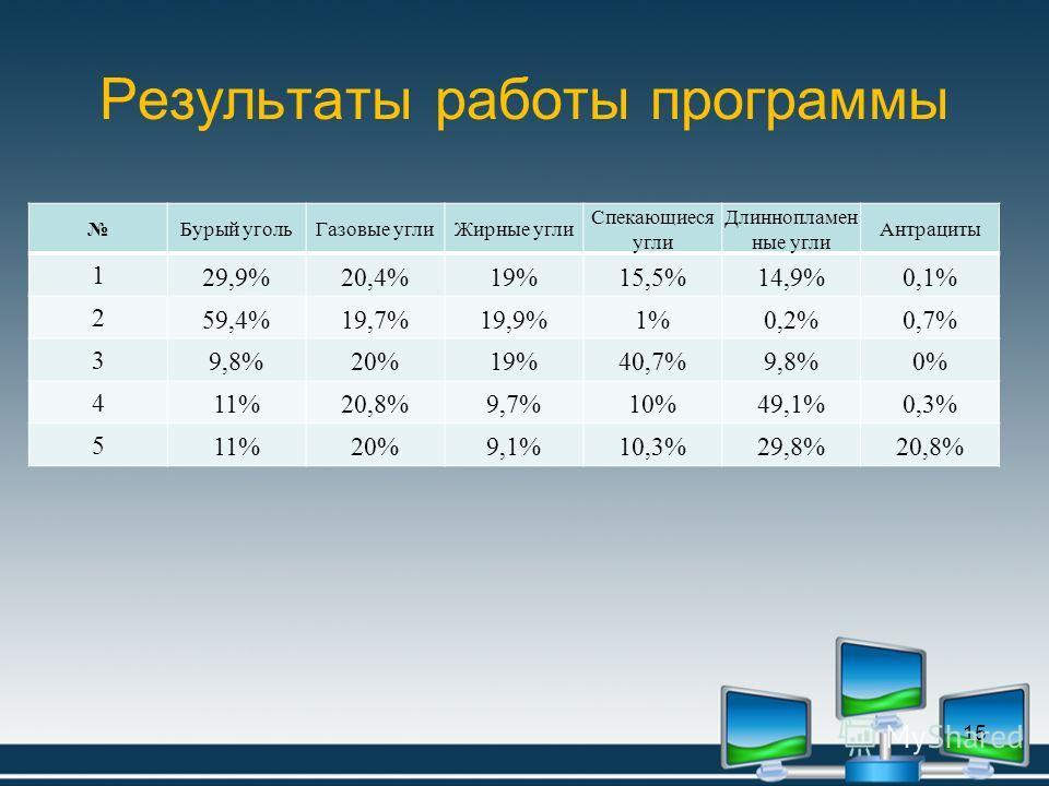 Результаты работы программы Бурый угольГазовые углиЖирные угли Спекающиеся угли Длиннопламен ные угли Антрациты 1 29,9%20,4%19%15,5%14,9%0,1% 2 59,4%19,7%19,9%1%0,2%0,7% 3 9,8%20%19%40,7%9,8%0% 4 11%20,8%9,7%10%49,1%0,3% 5 11%20%9,1%10,3%29,8%20,8% 1
