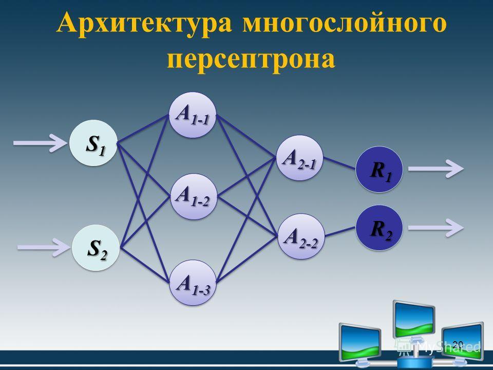 Архитектура многослойного персептрона 20 A 1-3 A 1-1 A 1-2 A 2-1 A 2-2 S1S1S1S1 S2S2S2S2 R2R2R2R2 R1R1R1R1