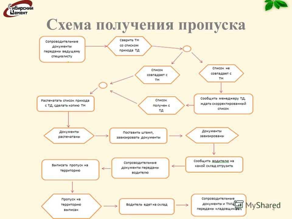 Схема получения пропуска 4