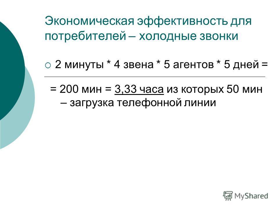 Экономическая эффективность для потребителей – холодные звонки 2 минуты * 4 звена * 5 агентов * 5 дней = = 200 мин = 3,33 часа из которых 50 мин – загрузка телефонной линии