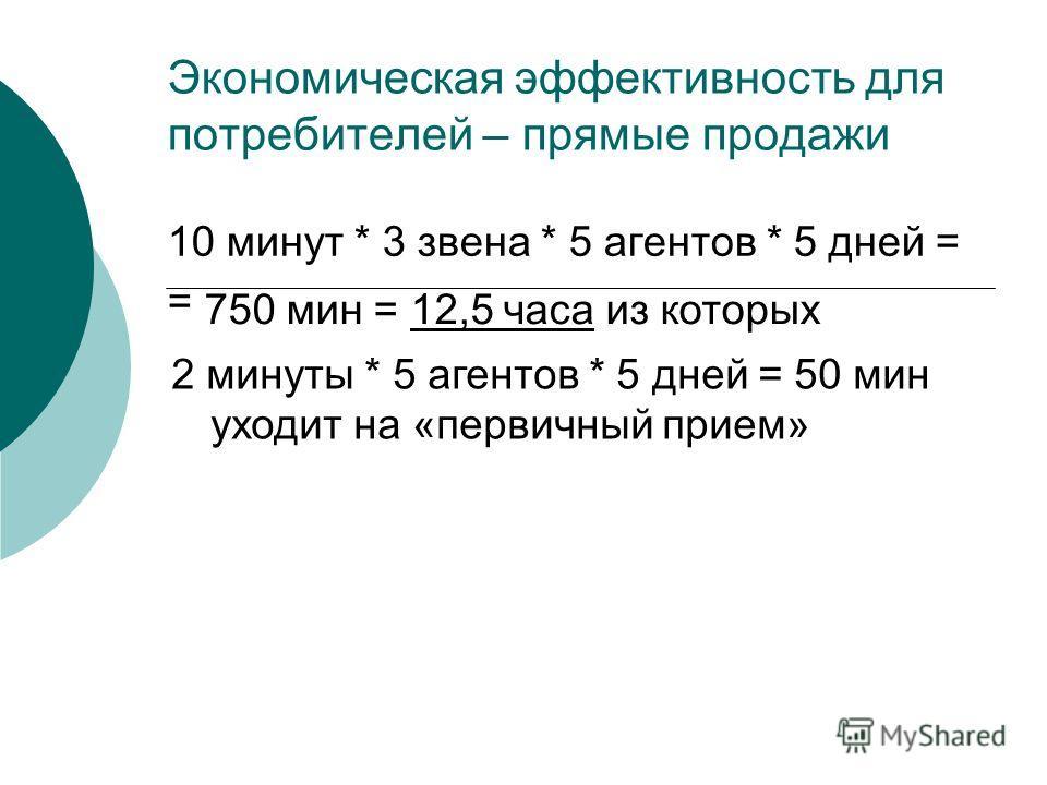 Экономическая эффективность для потребителей – прямые продажи 10 минут * 3 звена * 5 агентов * 5 дней = = 750 мин = 12,5 часа из которых 2 минуты * 5 агентов * 5 дней = 50 мин уходит на «первичный прием»