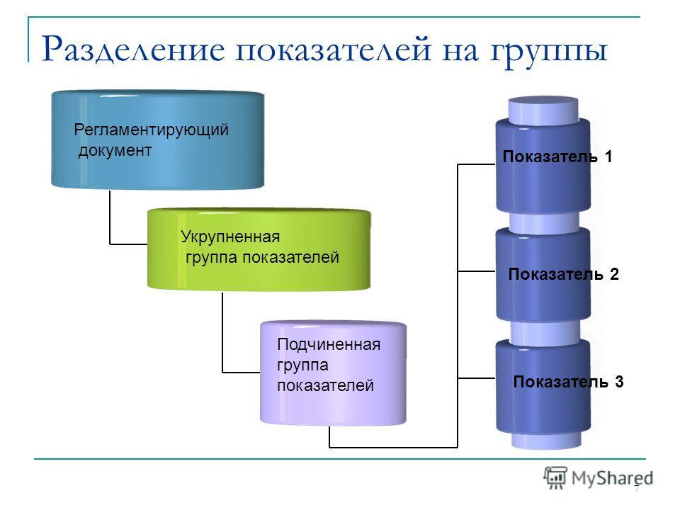 7 Разделение показателей на группы Регламентирующий документ Укрупненная группа показателей Подчиненная группа показателей Показатель 1 Показатель 2 Показатель 3