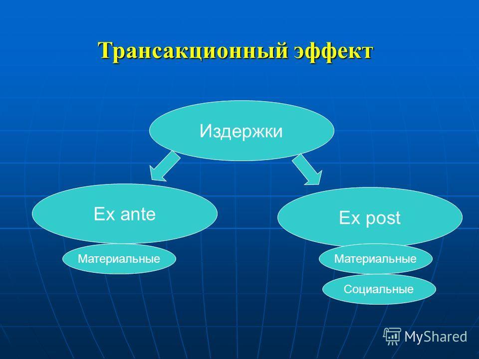 Издержки Ex post Ex ante Материальные Социальные Трансакционный эффект