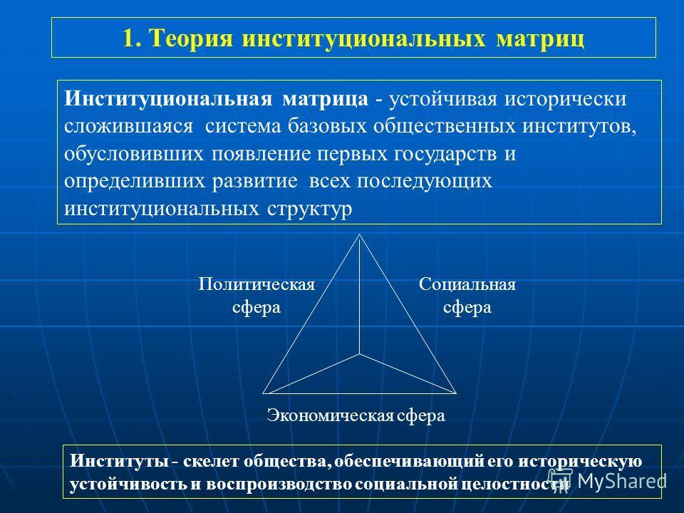 Институциональная матрица - устойчивая исторически сложившаяся система базовых общественных институтов, обусловивших появление первых государств и определивших развитие всех последующих институциональных структур Политическая сфера Социальная сфера Э