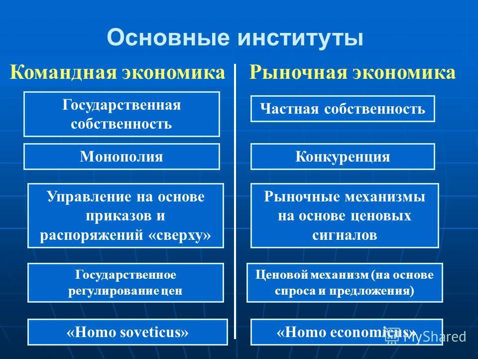 Основные институты Командная экономикаРыночная экономика Государственная собственность Управление на основе приказов и распоряжений «сверху» Частная собственность Государственное регулирование цен «Homo soveticus» Рыночные механизмы на основе ценовых