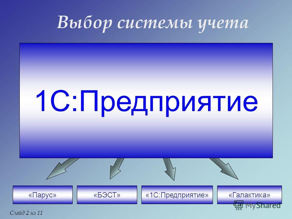 Выбор системы учета Организация «Парус»«БЭСТ»«Галактика»«1С:Предприятие» 1С:Предприятие Слайд 2 из 11