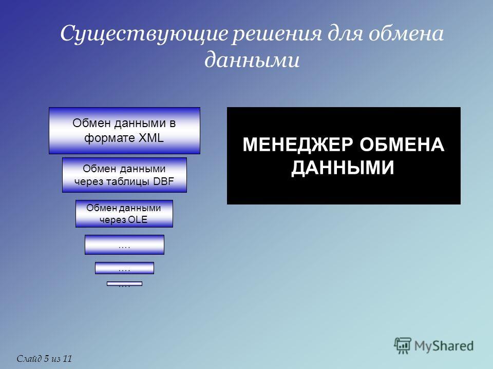 Существующие решения для обмена данными Обмен данными в формате XML Обмен данными через таблицы DBF Обмен данными через OLE …. МЕНЕДЖЕР ОБМЕНА ДАННЫМИ Слайд 5 из 11