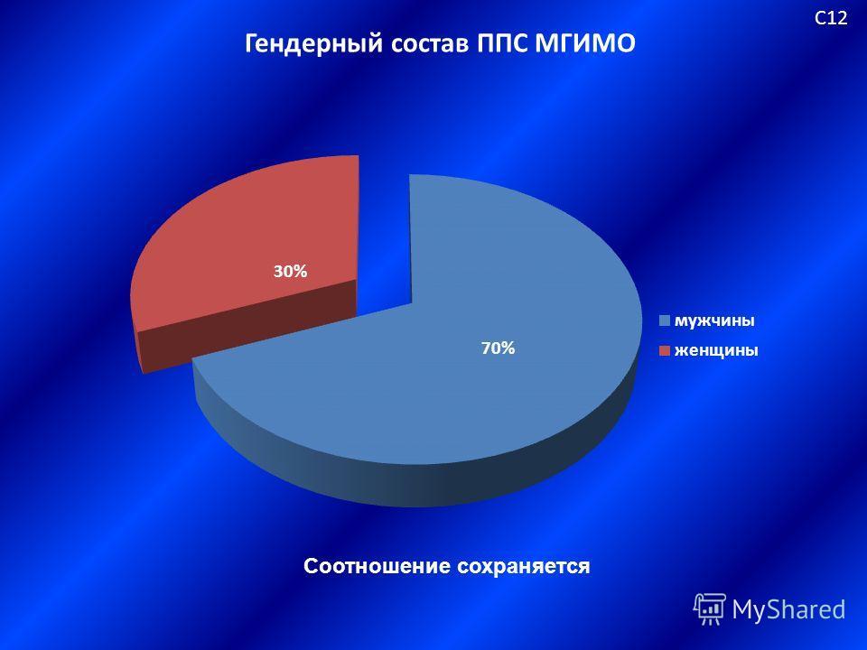 Гендерный состав ППС МГИМО С12 Соотношение сохраняется