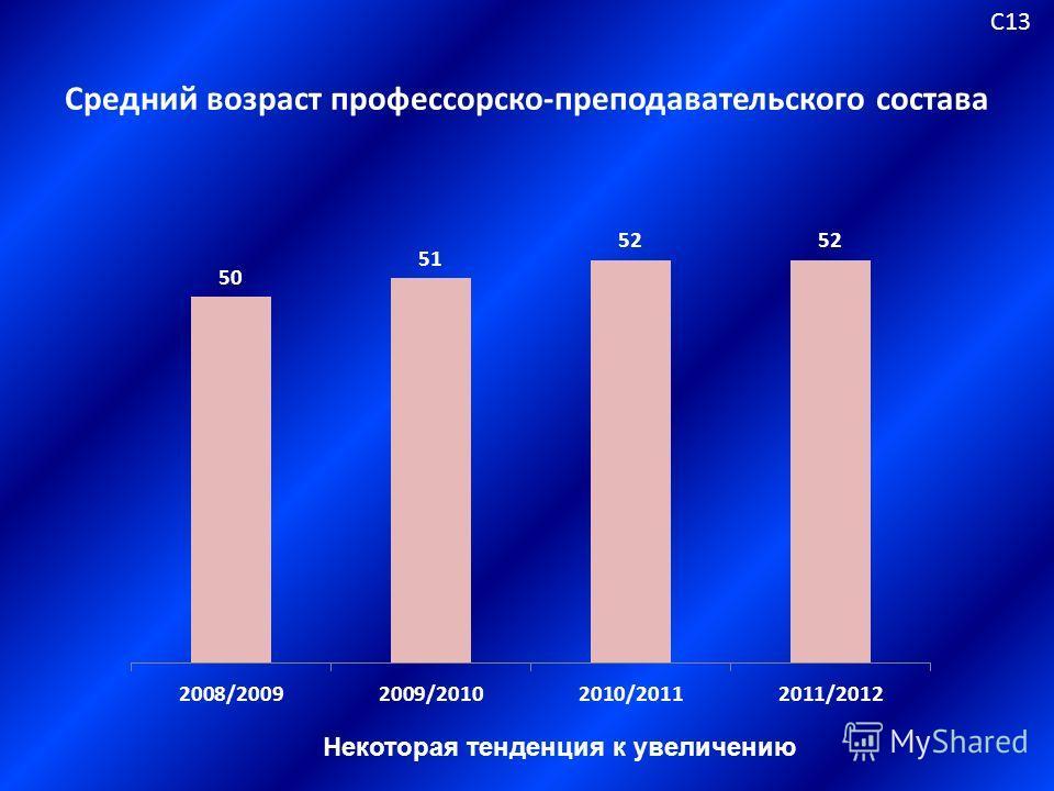 Средний возраст профессорско-преподавательского состава С13 Некоторая тенденция к увеличению