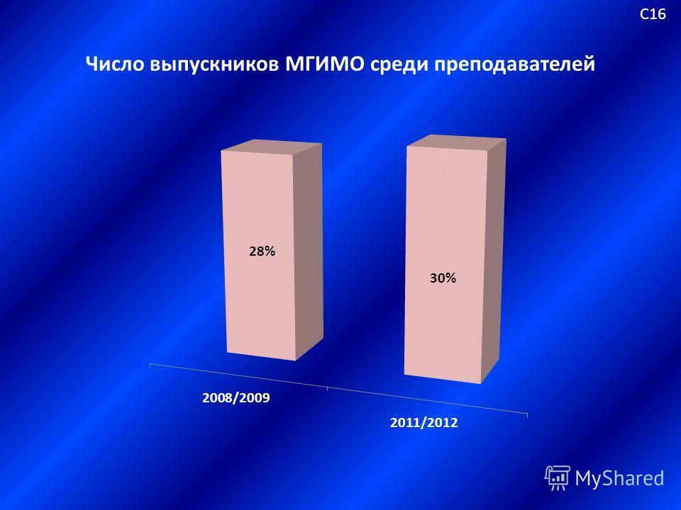 Число выпускников МГИМО среди преподавателей С16