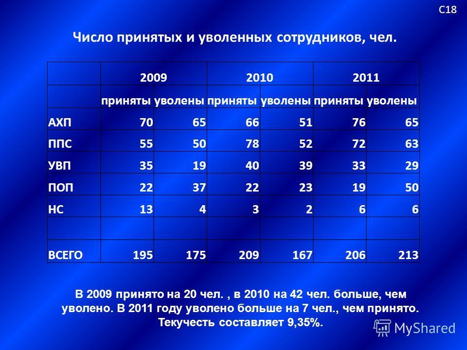 Число принятых и уволенных сотрудников, чел. С18 В 2009 принято на 20 чел., в 2010 на 42 чел. больше, чем уволено. В 2011 году уволено больше на 7 чел., чем принято. Текучесть составляет 9,35%. 200920102011 принятыуволеныпринятыуволеныпринятыуволены