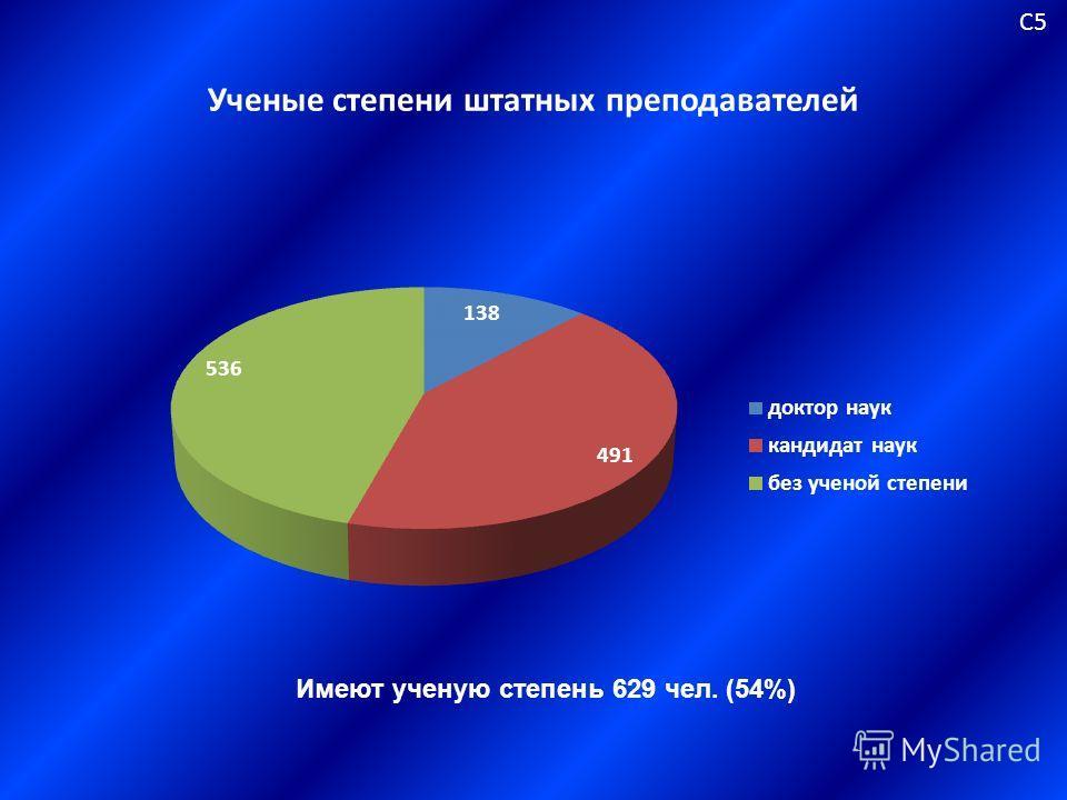 Ученые степени штатных преподавателей С5С5 Имеют ученую степень 629 чел. (54%)