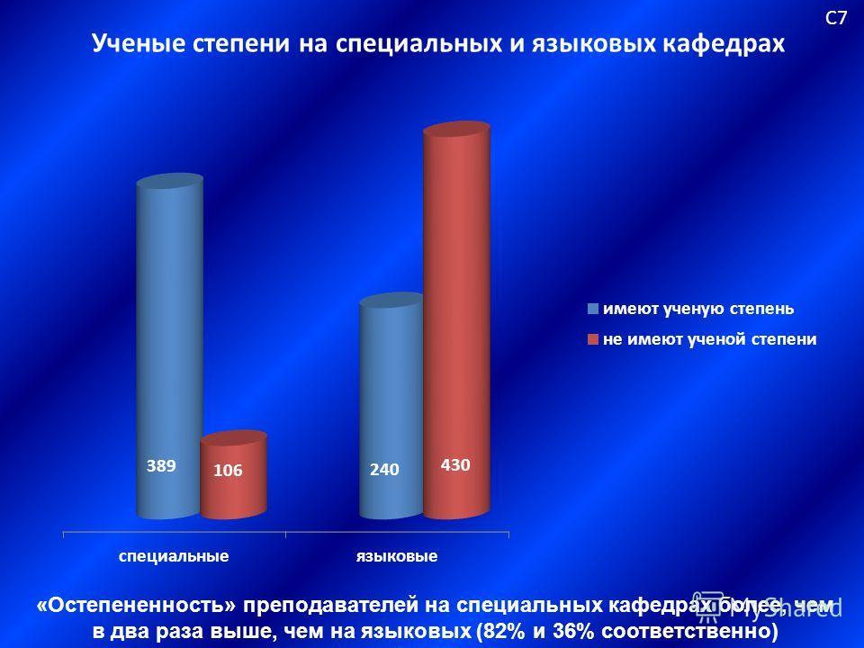 Ученые степени на специальных и языковых кафедрах С7С7 «Остепененность» преподавателей на специальных кафедрах более, чем в два раза выше, чем на языковых (82% и 36% соответственно)