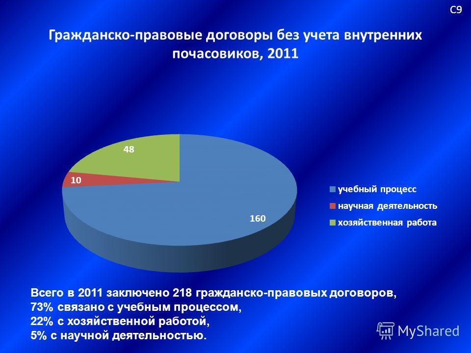Гражданско-правовые договоры без учета внутренних почасовиков, 2011 С9С9 Всего в 2011 заключено 218 гражданско-правовых договоров, 73% связано с учебным процессом, 22% с хозяйственной работой, 5% с научной деятельностью.
