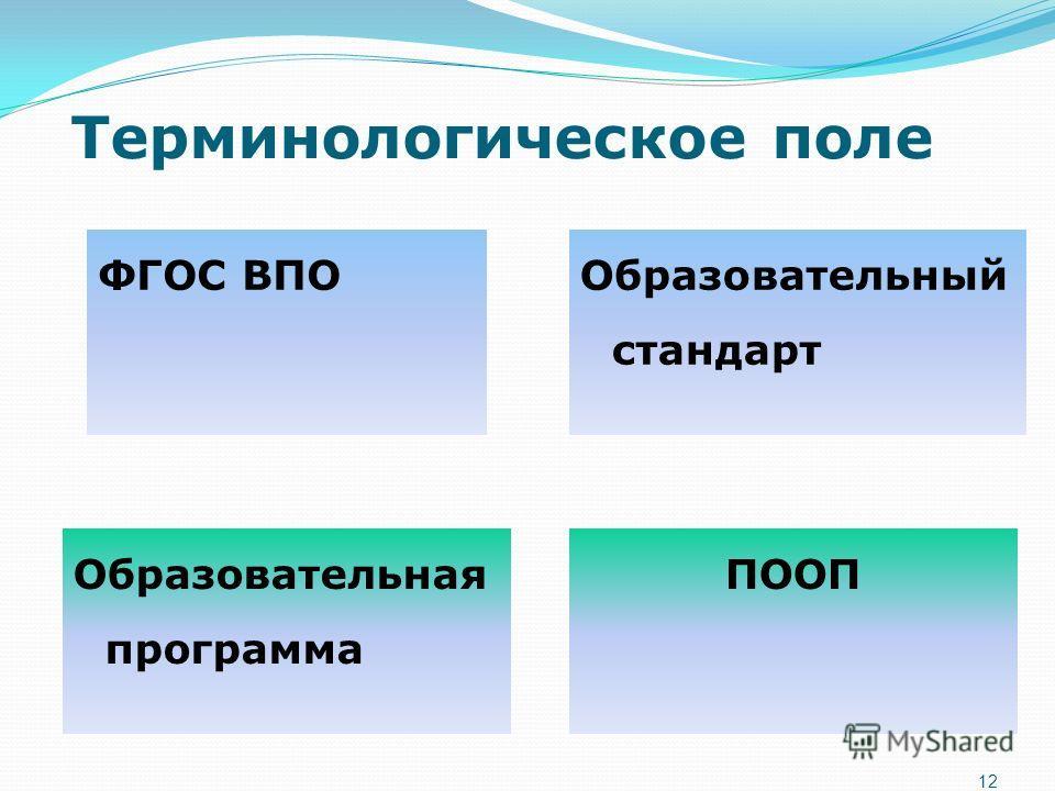 Терминологическое поле 12 ФГОС ВПООбразовательный стандарт Образовательная программа ПООП