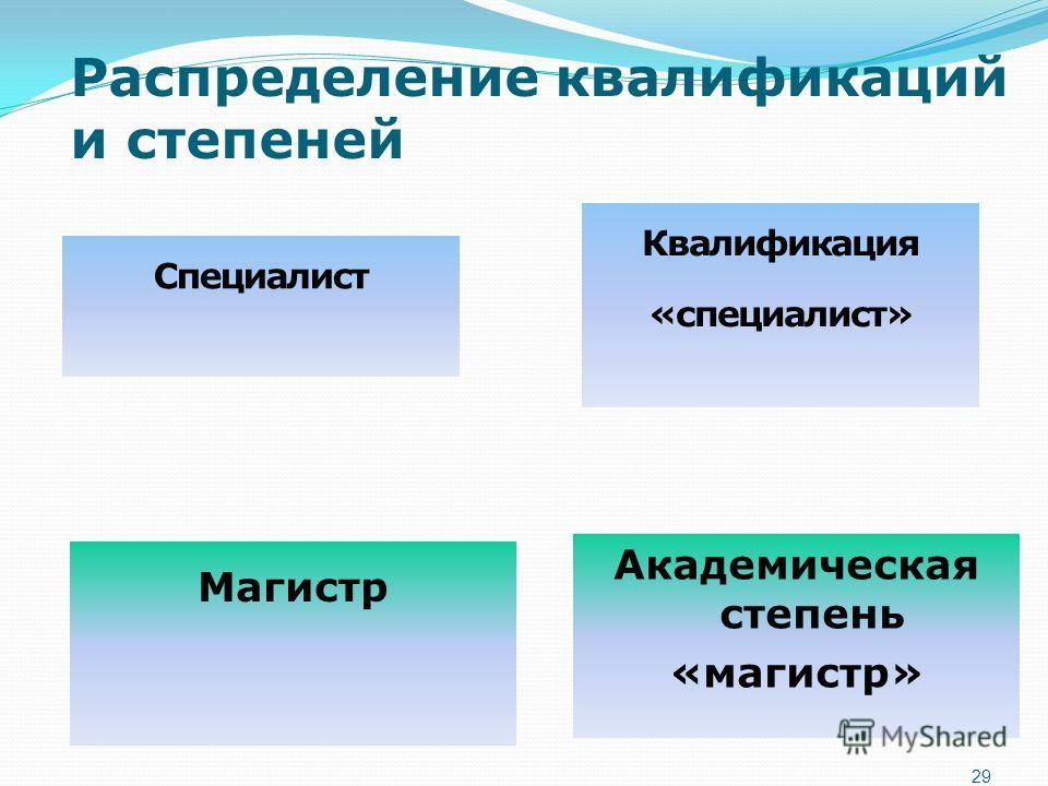 Распределение квалификаций и степеней 29 Специалист Магистр Квалификация «специалист» Академическая степень «магистр»