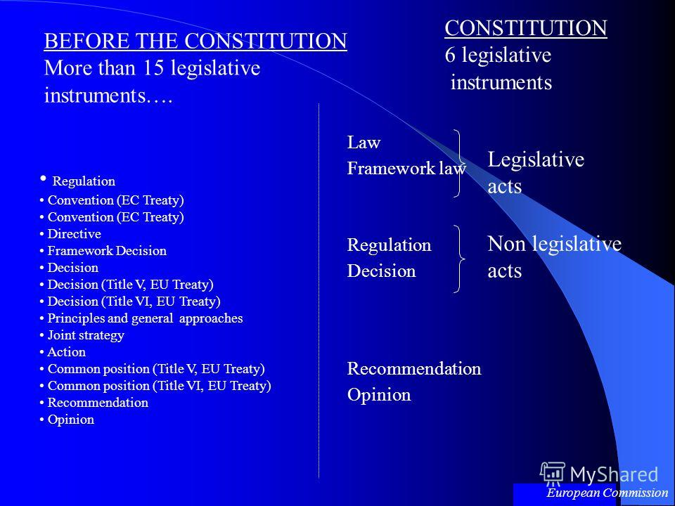 BEFORE THE CONSTITUTION More than 15 legislative instruments…. Regulation Convention (EC Treaty) Directive Framework Decision Decision Decision (Title V, EU Treaty) Decision (Title VI, EU Treaty) Principles and general approaches Joint strategy Actio