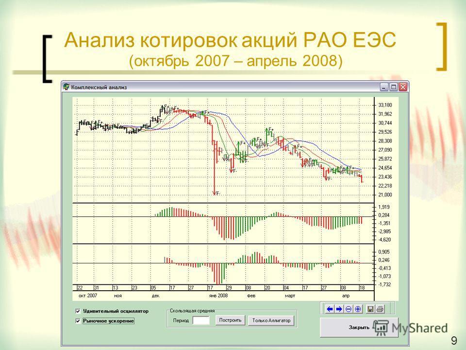 9 Анализ котировок акций РАО ЕЭС (октябрь 2007 – апрель 2008) 9