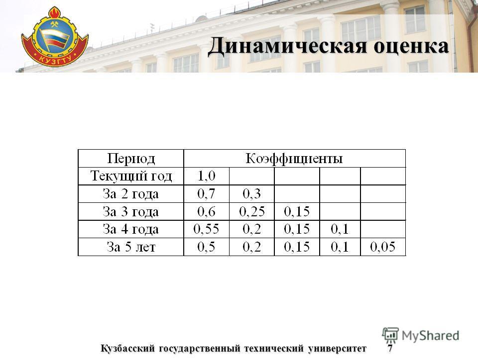 Кузбасский государственный технический университет7 Динамическая оценка