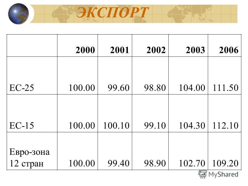 ЭКСПОРТ 20002001200220032006 ЕС-25100.0099.6098.80104.00111.50 ЕС-15100.00100.1099.10104.30112.10 Евро-зона 12 стран100.0099.4098.90102.70109.20