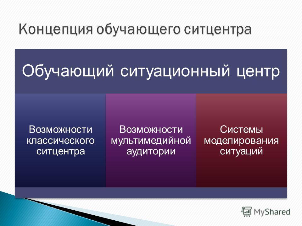 Обучающий ситуационный центр Возможности классического ситцентра Возможности мультимедийной аудитории Системы моделирования ситуаций