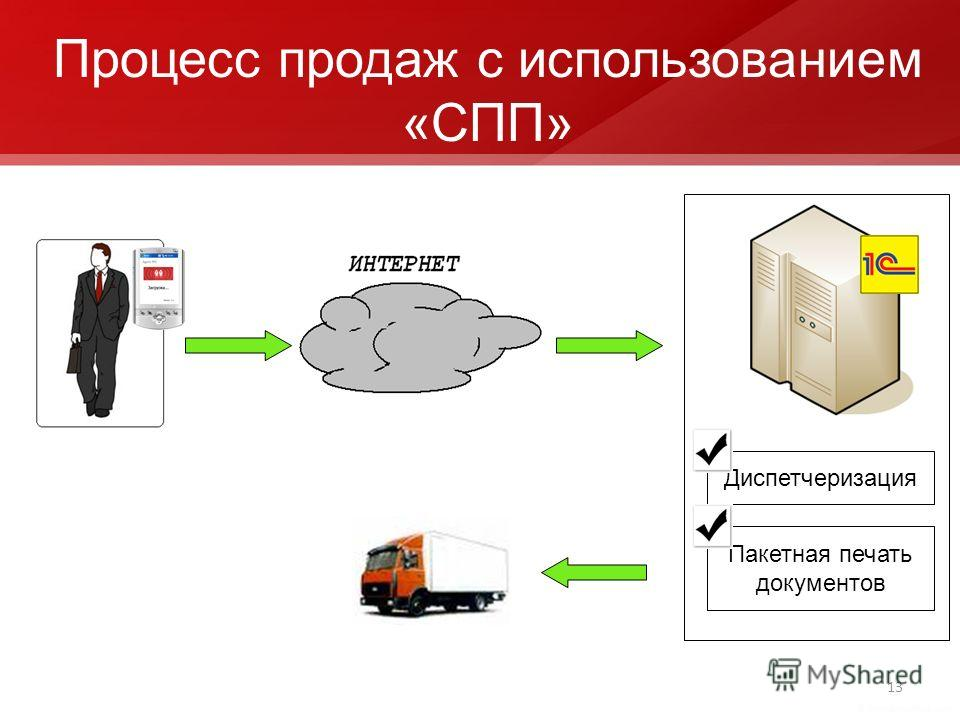 13 Процесс продаж с использованием «СПП» Пакетная печать документов Диспетчеризация