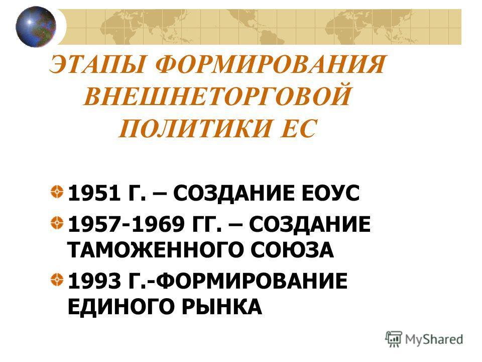 ЭТАПЫ ФОРМИРОВАНИЯ ВНЕШНЕТОРГОВОЙ ПОЛИТИКИ ЕС 1951 Г. – СОЗДАНИЕ ЕОУС 1957-1969 ГГ. – СОЗДАНИЕ ТАМОЖЕННОГО СОЮЗА 1993 Г.-ФОРМИРОВАНИЕ ЕДИНОГО РЫНКА