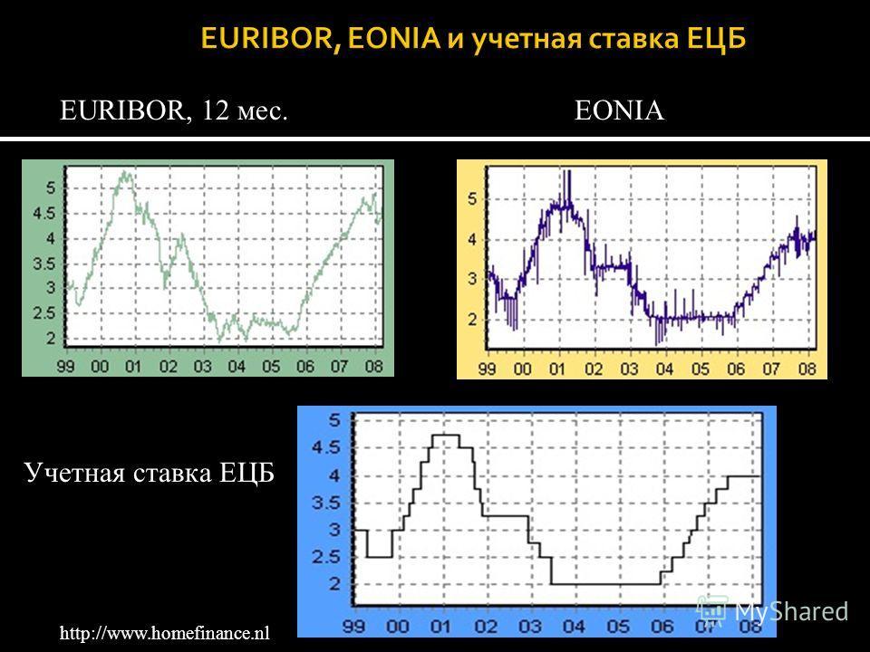 EONIAEURIBOR, 12 мес. Учетная ставка ЕЦБ http://www.homefinance.nl