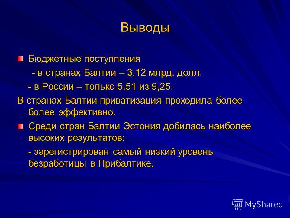 Выводы Бюджетные поступления - в странах Балтии – 3,12 млрд. долл. - в России – только 5,51 из 9,25. - в России – только 5,51 из 9,25. В странах Балтии приватизация проходила более более эффективно. Среди стран Балтии Эстония добилась наиболее высоки