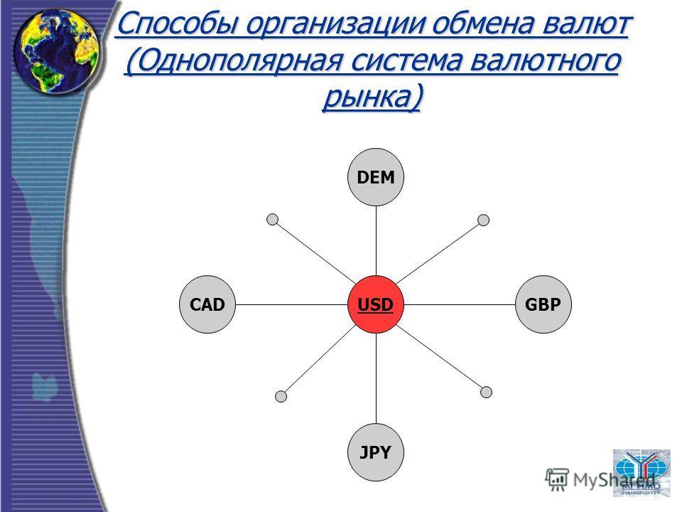 USD DEM GBP JPY CAD Способы организации обмена валют (Однополярная система валютного рынка)