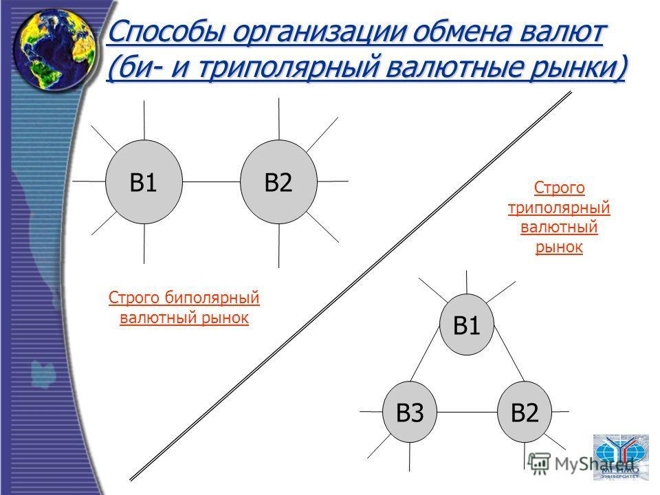 Способы организации обмена валют (би- и триполярный валютные рынки) В1В2 В1 В3В2 Строго биполярный валютный рынок Строго триполярный валютный рынок